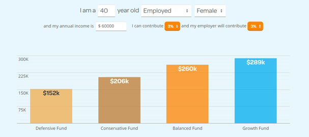 Example showing the difference between funds - Source: www.generatekiwisaver.co.nz